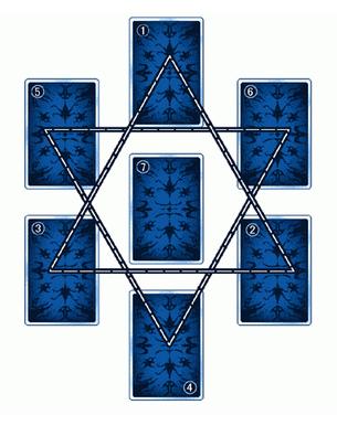 塔罗牌幸运星占卜法