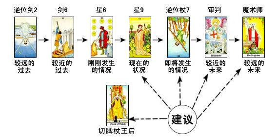 时间变化牌阵:塔罗牌占卜与后母关系示例