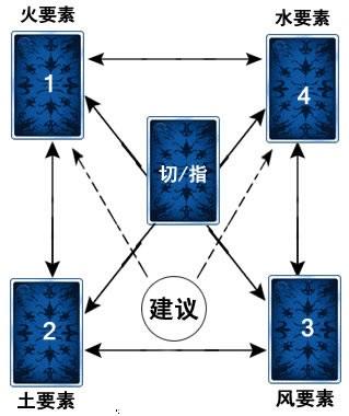 四要素牌阵
